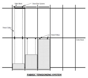 Fabric Tensioning System